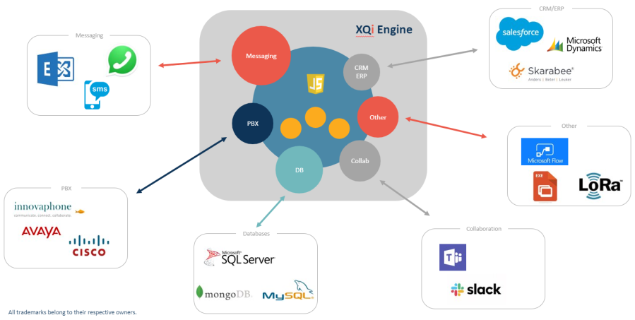 Introduction to the XQTING Integrationengine