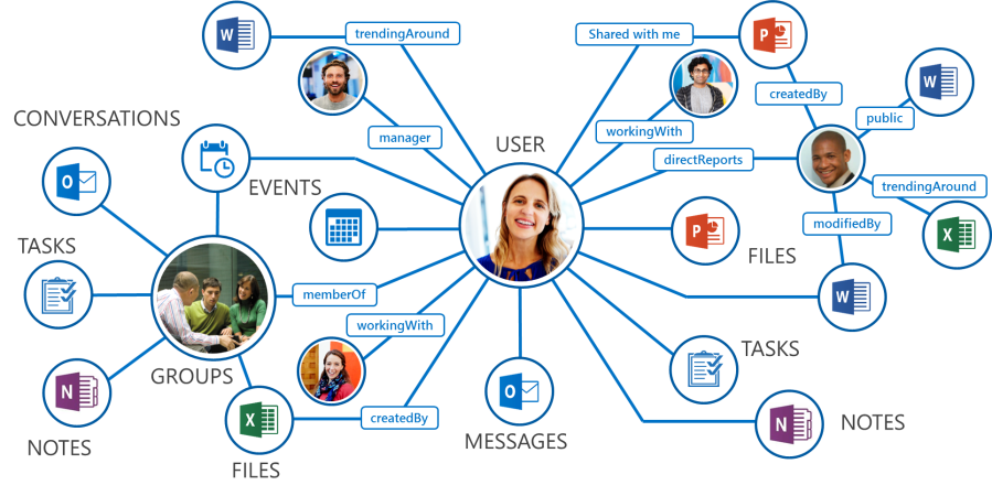 Synchronizing Azure AD users using the XQi Engine and MSGraph